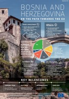 Infographic BiH on the path towards the EU ENG