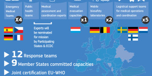 EU launches new European Medical Corps to respond faster to emergencies